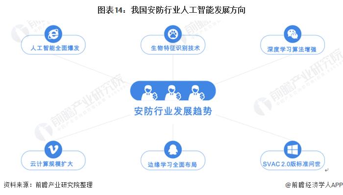 图表14:我国安防行业人工智能发展方向