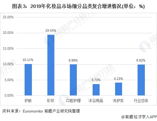 图表3:2019年化妆品市场细分品类复合增速情况(单位:%)