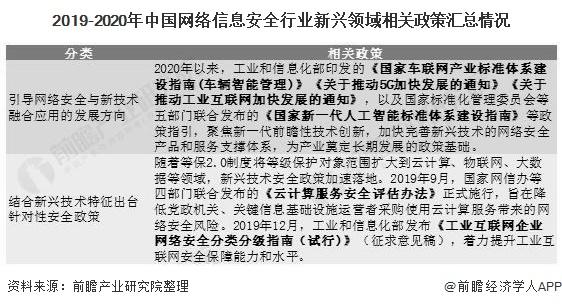 2019-2020年中国网络信息安全行业新兴领域相关政策汇总情况