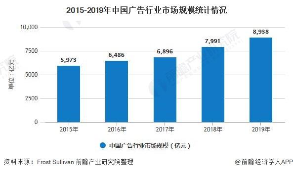 2015-2019年中国广告行业市场规模统计情况