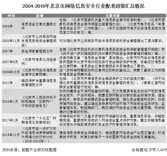 2004-2019年北京市网络信息安全行业配套政策汇总情况
