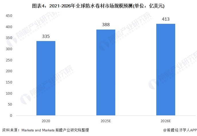 图表4:2021-2026年全球防水卷材市场规模预测(单位:亿美元)