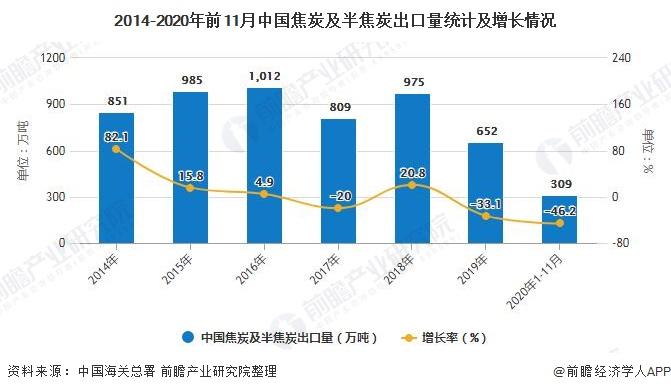 2014-2020年前11月中国焦炭及半焦炭出口量统计及增长情况