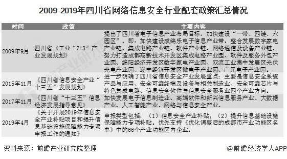 2009-2019年四川省网络信息安全行业配套政策汇总情况