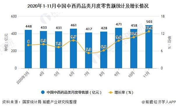 2020年1-11月中国中西药品类月度零售额统计及增长情况