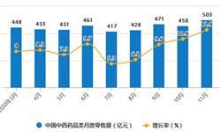 2020年1-11月中国<em>中成药</em>行业市场分析:累计产量突破200万吨