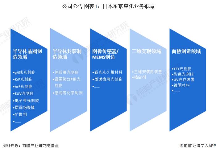 公司公告 图表1:日本东京应化业务布局