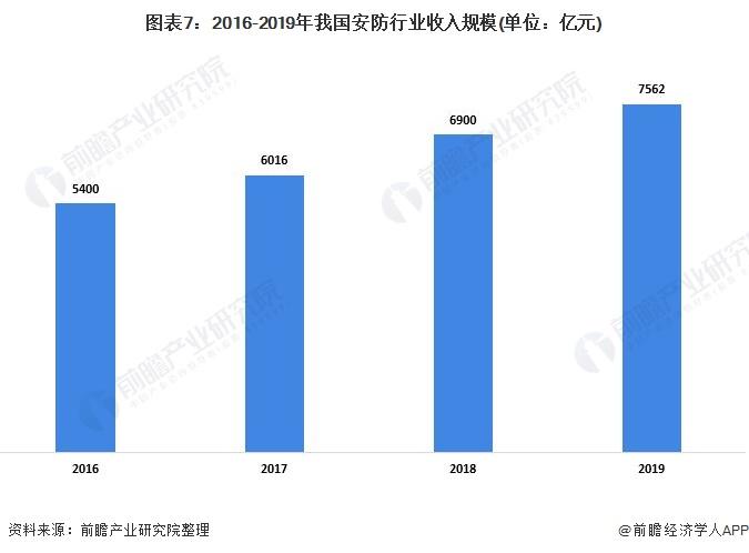 图表7:2016-2019年我国安防行业收入规模(单位:亿元)