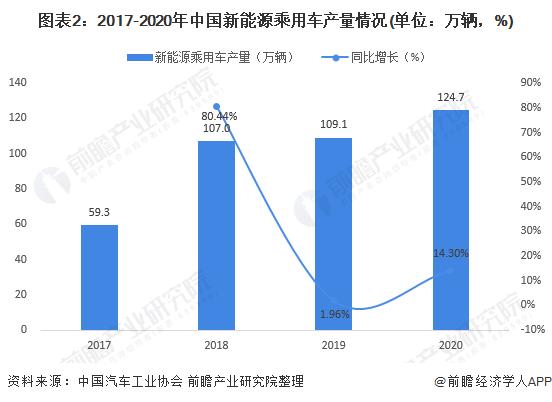 图表2:2017-2020年中国新能源乘用车产量情况(单位:万辆,%)