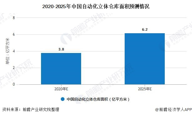 2020-2025年中国自动化立体仓库面积预测情况