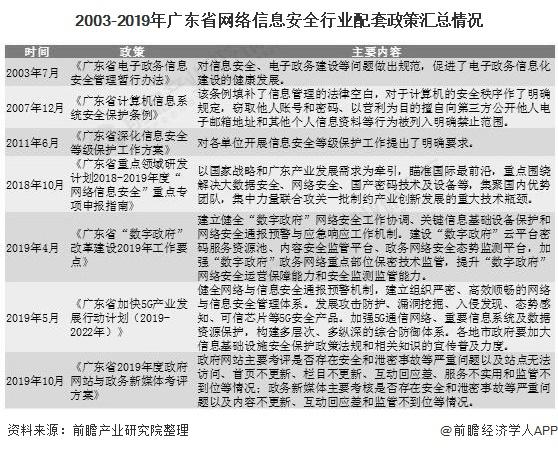 2003-2019年广东省网络信息安全行业配套政策汇总情况