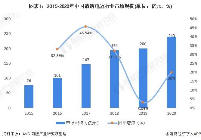 图表1:2015-2020年中国清洁电器行业市场规模(单位:亿元,%)