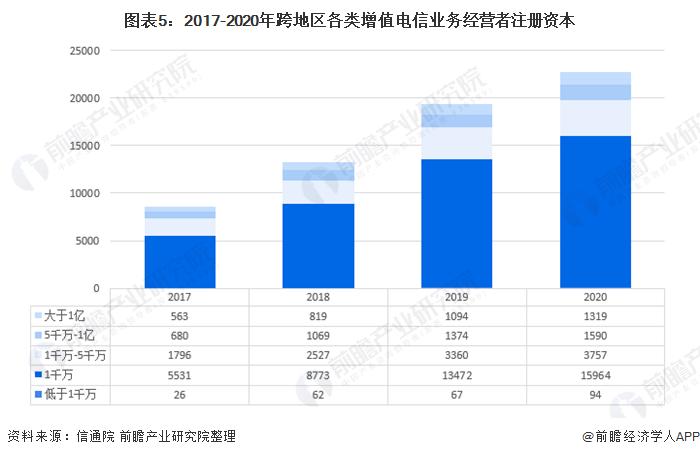 图表5:2017-2020年跨地区各类增值电信业务经营者注册资本