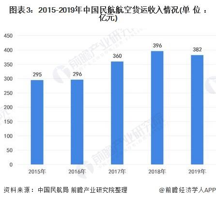 图表3:2015-2019年中国民航航空货运收入情况(单位:亿元)