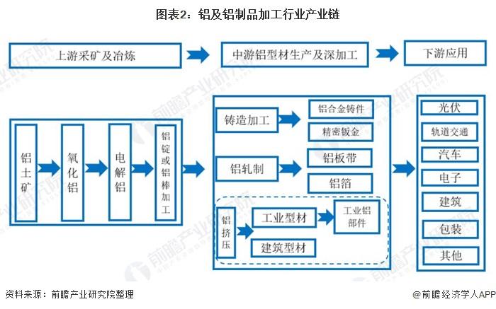 圖表2:鋁及鋁制品加工行業產業鏈