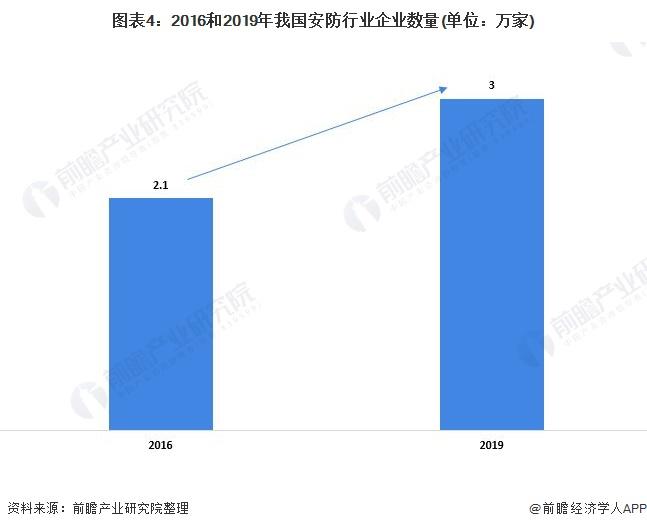 图表4:2016和2019年我国安防行业企业数量(单位:万家)