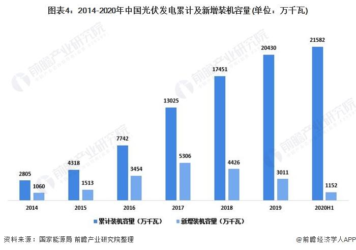 圖表4:2014-2020年中國光伏發電累計及新增裝機容量(單位:萬千瓦)