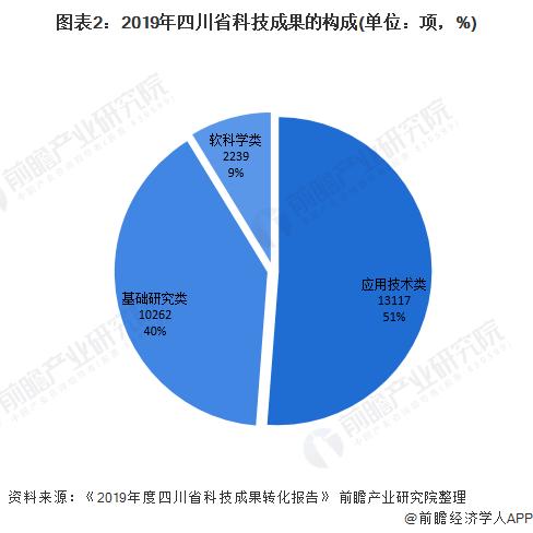 图表2:2019年四川省科技成果的构成(单位:项,%)