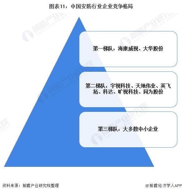 图表11:中国安防行业企业竞争格局