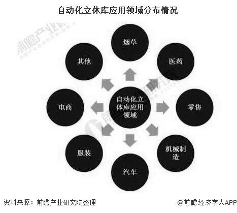 自动化立体库应用领域分布情况