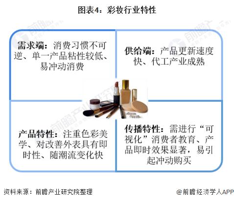 图表4:彩妆行业特性
