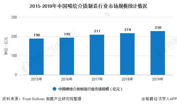 2015-2019年中国喷绘介质制造行业市场规模统计情况