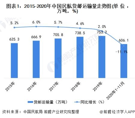 图表1:2015-2020年中国民航货邮运输量走势图(单位:万吨,%)