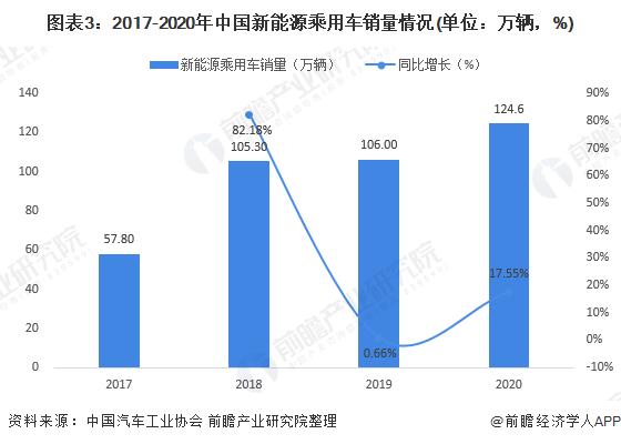 图表3:2017-2020年中国新能源乘用车销量情况(单位:万辆,%)