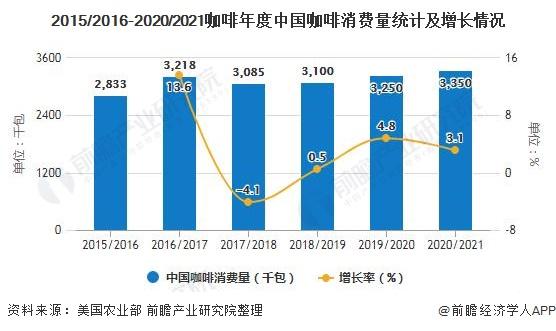 2015/2016-2020/2021咖啡年度中国咖啡消费量统计及增长情况