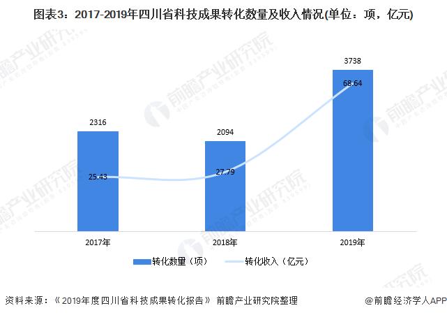 图表3:2017-2019年四川省科技成果转化数量及收入情况(单位:项,亿元)