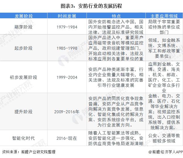 图表3:安防行业的发展历程&特点和应用领域