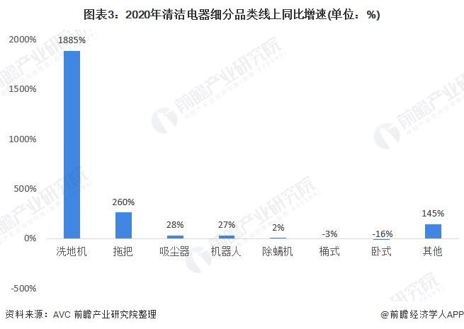 图表3:2020年清洁电器细分品类线上同比增速(单位:%)