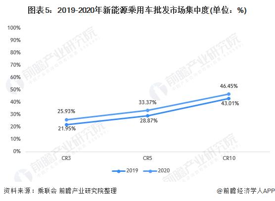 图表5:2019-2020年新能源乘用车批发市场集中度(单位:%)