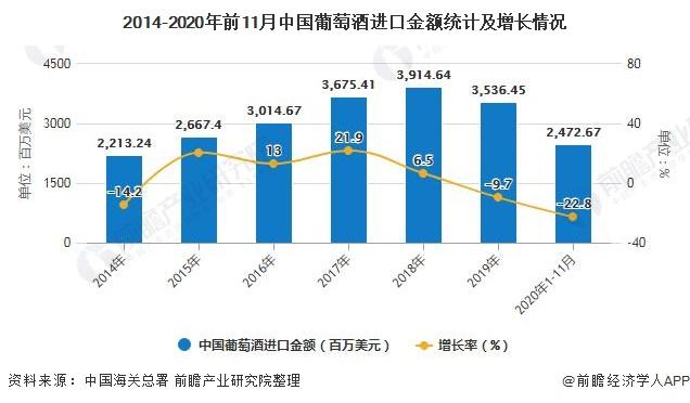 2014-2020年前11月中国葡萄酒进口金额统计及增长情况
