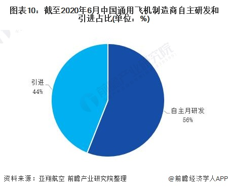 圖表10:截至2020年6月中國通用飛機制造商自主研發和引進占比(單位:%)