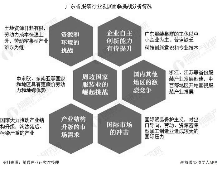 广东省服装行业发展面临挑战分析情况