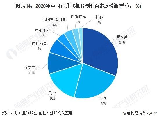 圖表14:2020年中國直升飛機各制造商市場份額(單位: %)