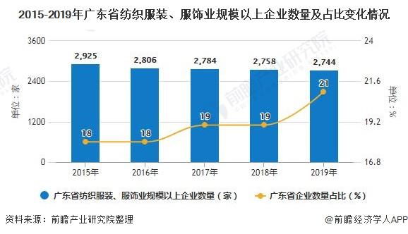2015-2019年广东省纺织服装、服饰业规模以上企业数量及占比变化情况