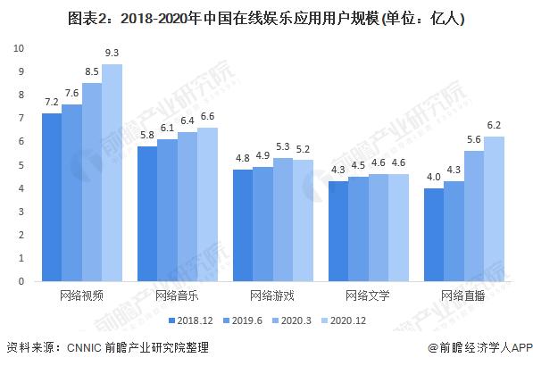 图表2:2018-2020年中国在线娱乐应用用户规模(单位:亿人)