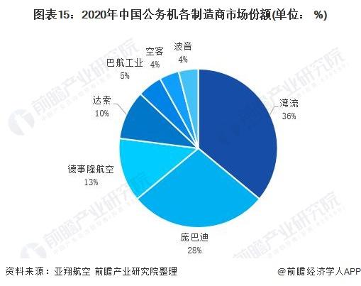 圖表15:2020年中國公務機各制造商市場份額(單位: %)