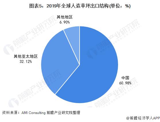 图表5:2019年全球人造草坪出口结构(单位:%)