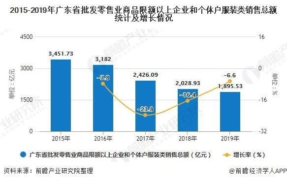 2015-2019年广东省批发零售业商品限额以上企业和个体户服装类销售总额统计及增长情况