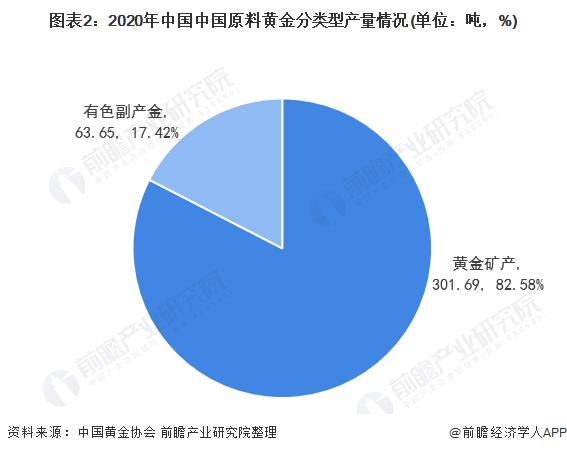 图表2:2020年中国中国原料黄金分类型产量情况(单位:吨,%)