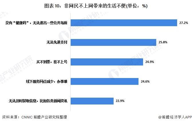 图表10:非网民不上网带来的生活不便(单位:%)