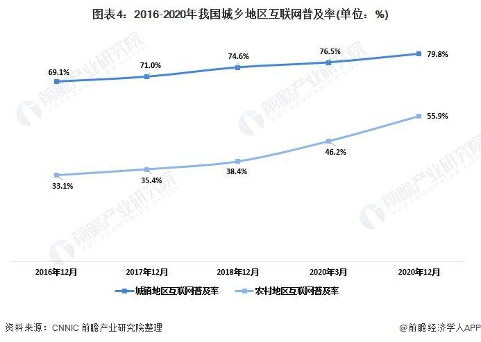 图表4:2016-2020年我国城乡地区互联网普及率(单位:%)