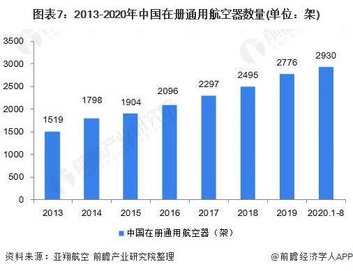 圖表7:2013-2020年中國在冊通用航空器數量(單位:架)