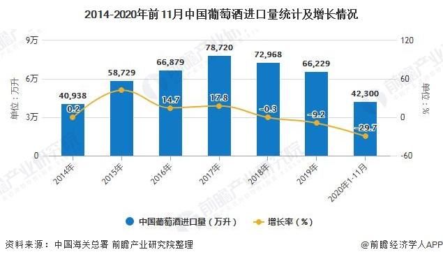 2014-2020年前11月中国葡萄酒进口量统计及增长情况