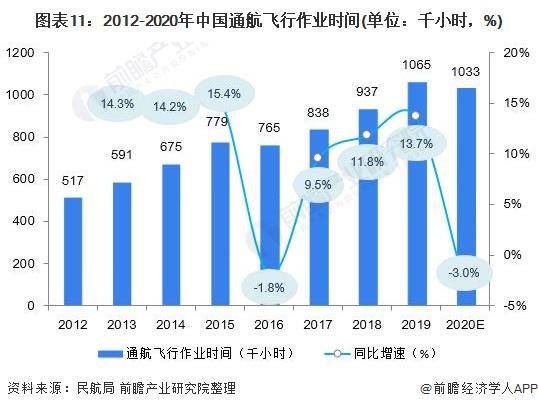 圖表11:2012-2020年中國通航飛行作業時間(單位:千小時,%)
