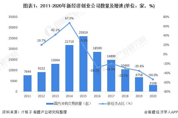 图表1:2011-2020年新经济创业公司数量及增速(单位:家,%)