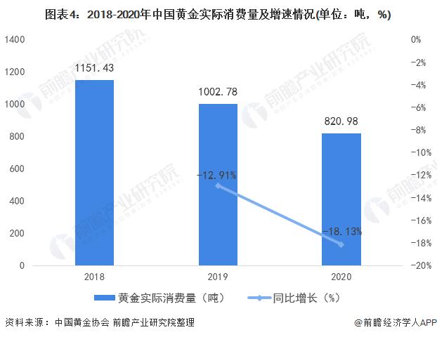 图表4:2018-2020年中国黄金实际消费量及增速情况(单位:吨,%)